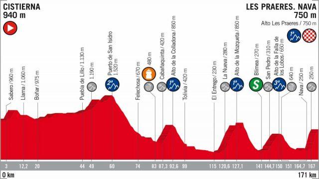 Vuelta a España etappe 14