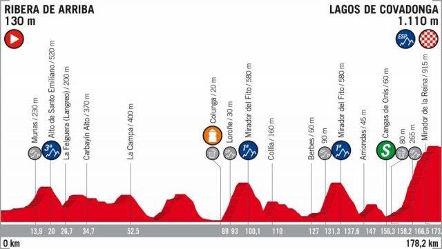 Vuelta a España etappe 15
