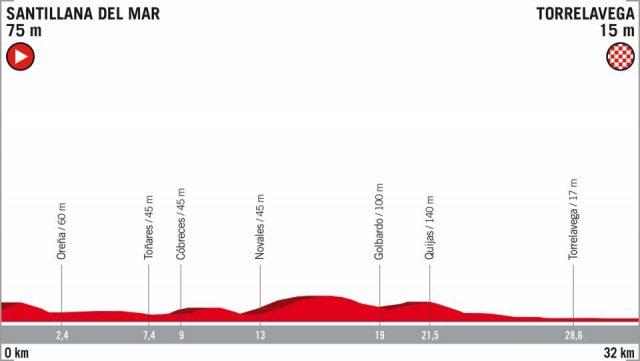 Vuelta a España etappe 16