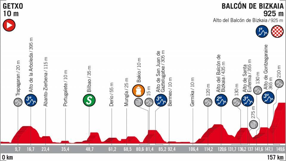 Vuelta a España etappe 17