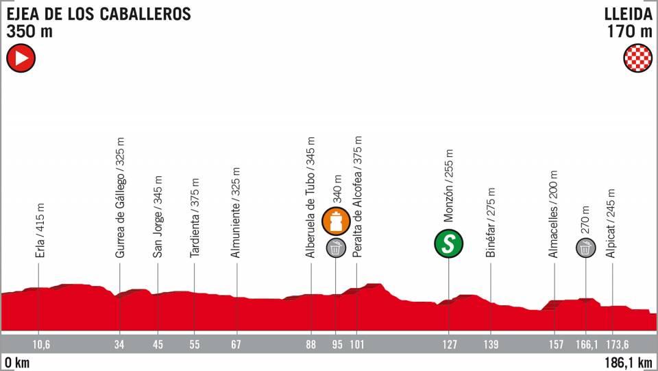 Vuelta a España 2018 18e etappe