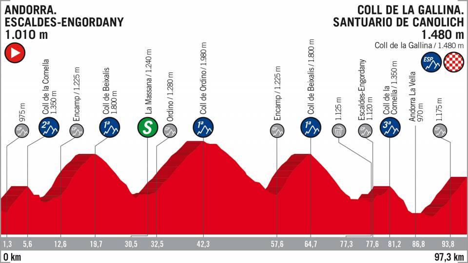 Vuelta a España etappe 20