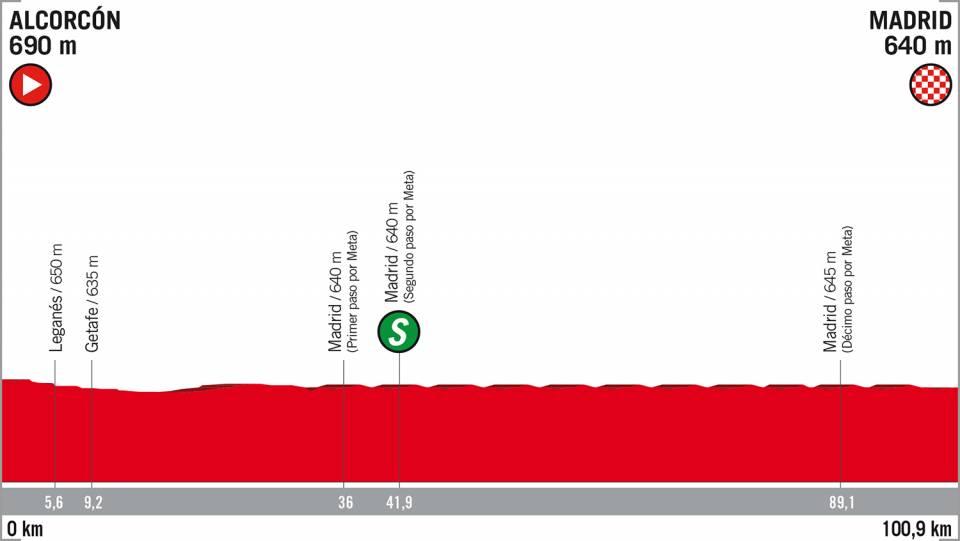 Vuelta a España etappe 21