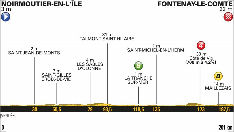 1e etappe Tour de France 2018