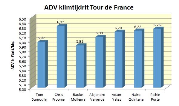 gvw analyse tijdrit tour1