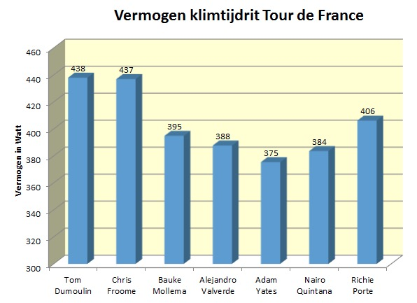 gvw analyse tijdrit tour2