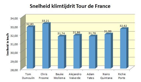 gvw analyse tijdrit tour3