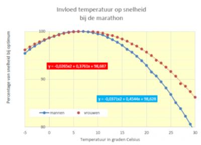 invloed temperatuur