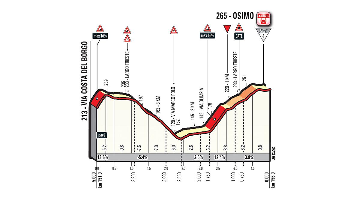 11e etappe Giro d'Italia 2018